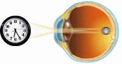 Упражнение для глаз при дальнозоркости от жданова
